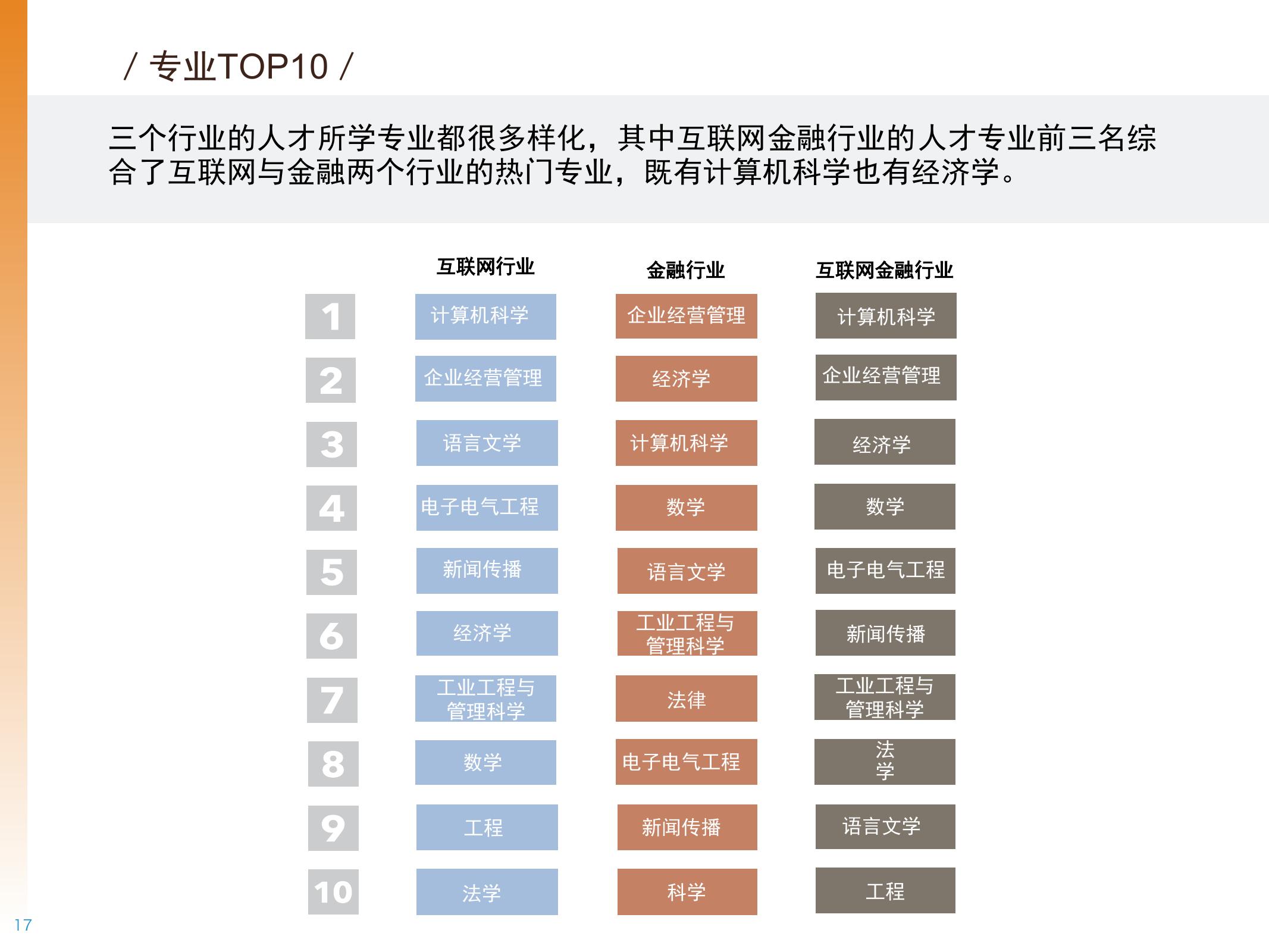 2016年中国互联网金融人才白皮书_000017
