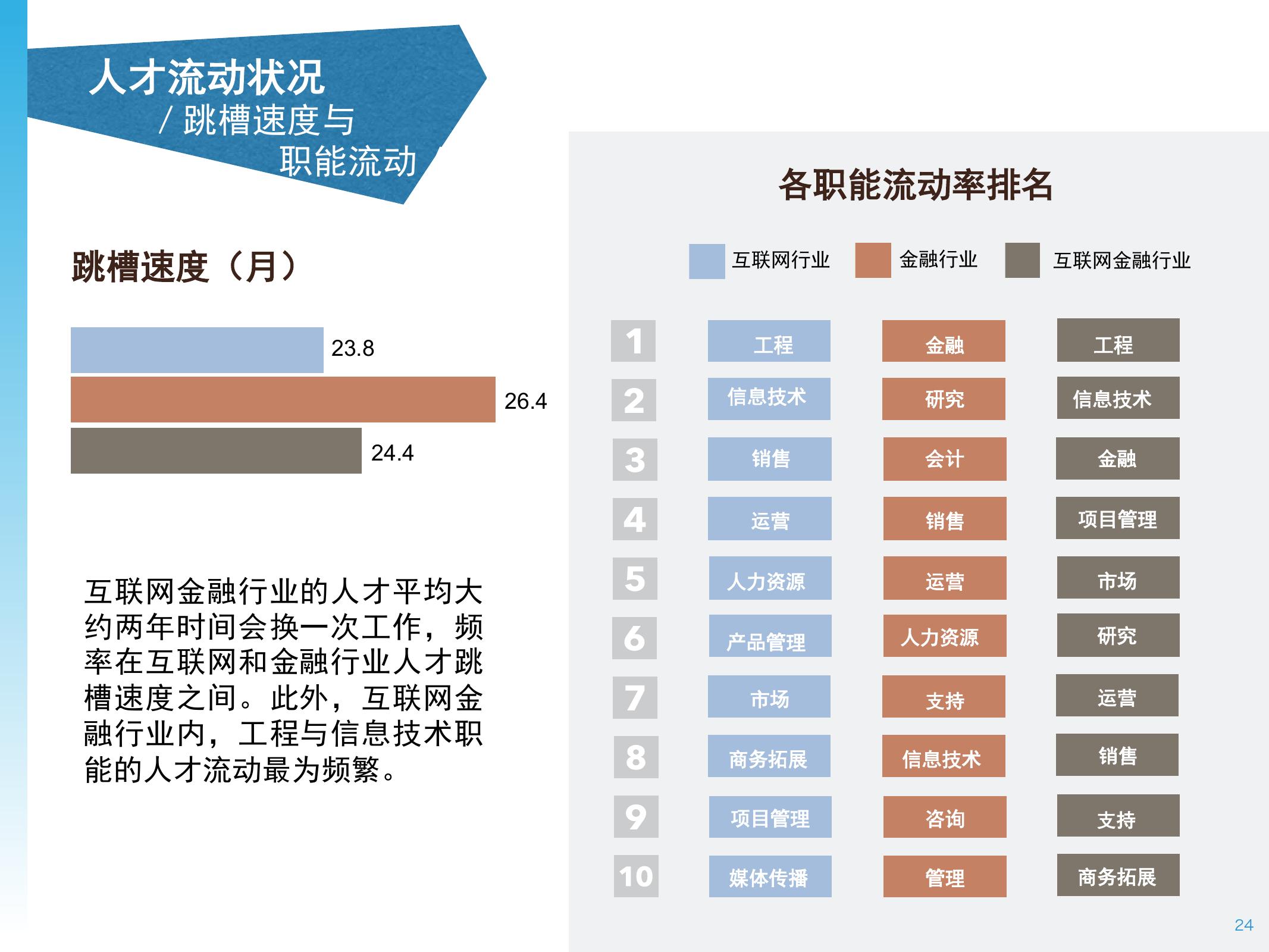 2016年中国互联网金融人才白皮书_000024