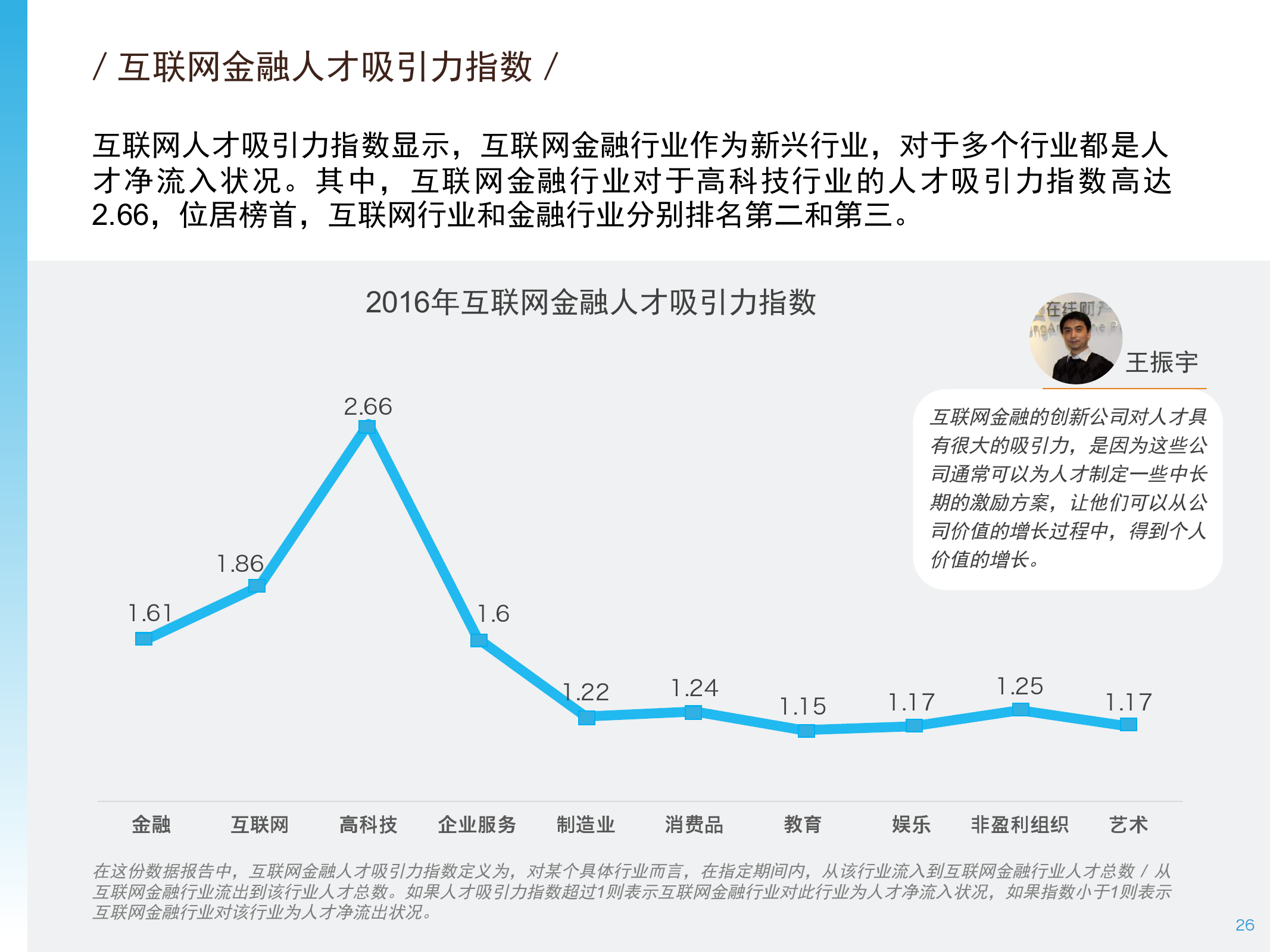 2016年中国互联网金融人才白皮书_000026