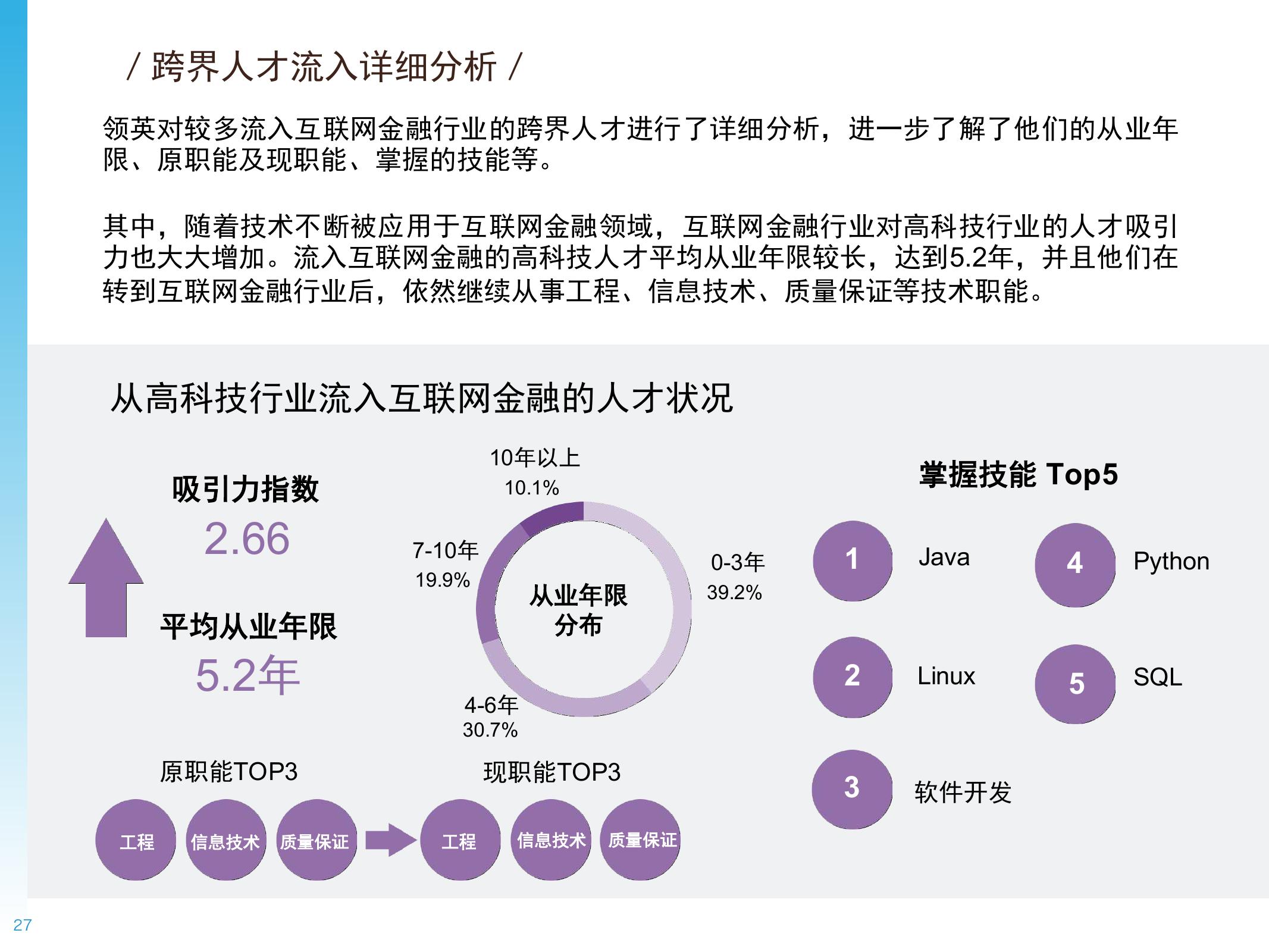 2016年中国互联网金融人才白皮书_000027