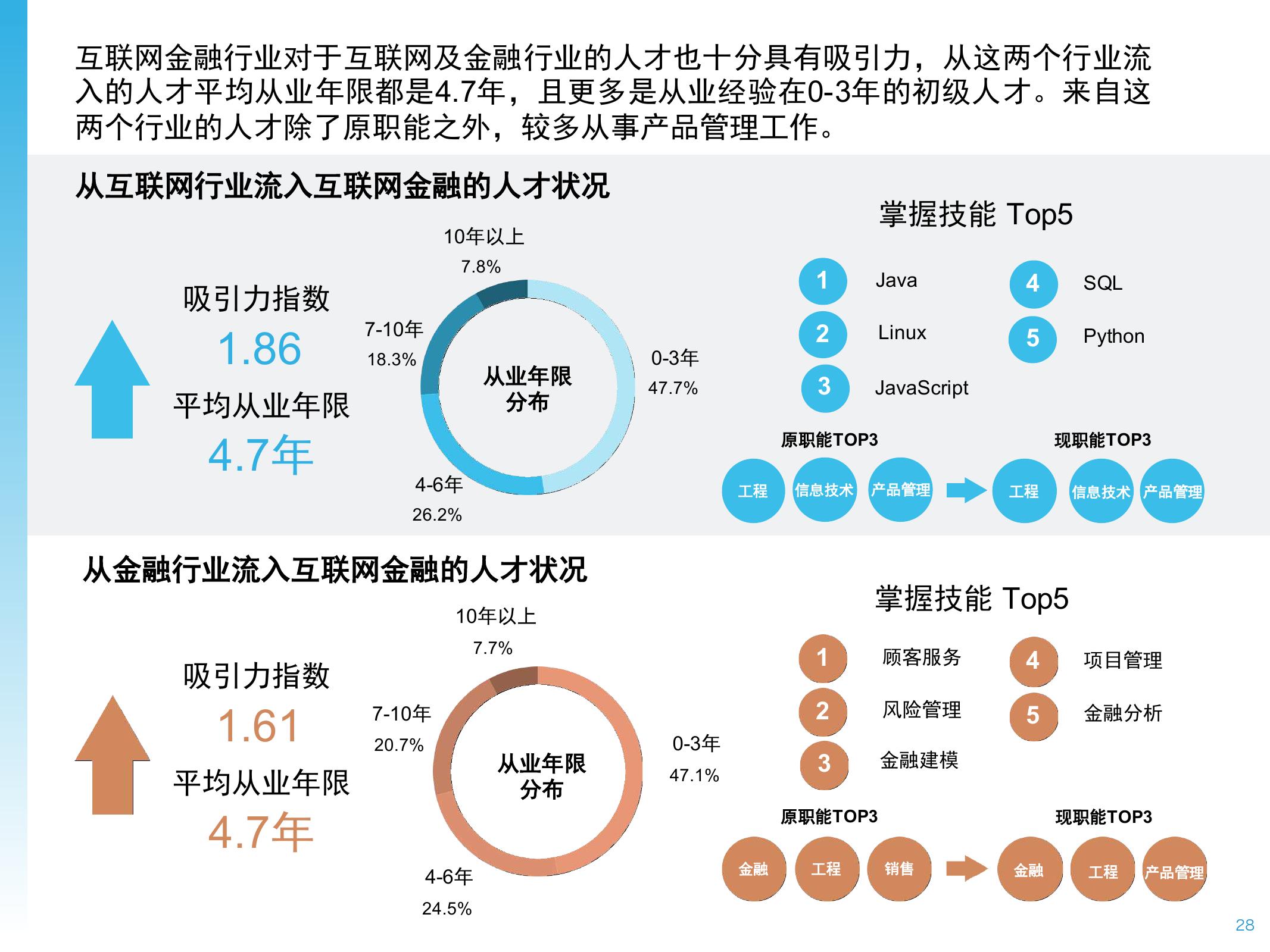 2016年中国互联网金融人才白皮书_000028