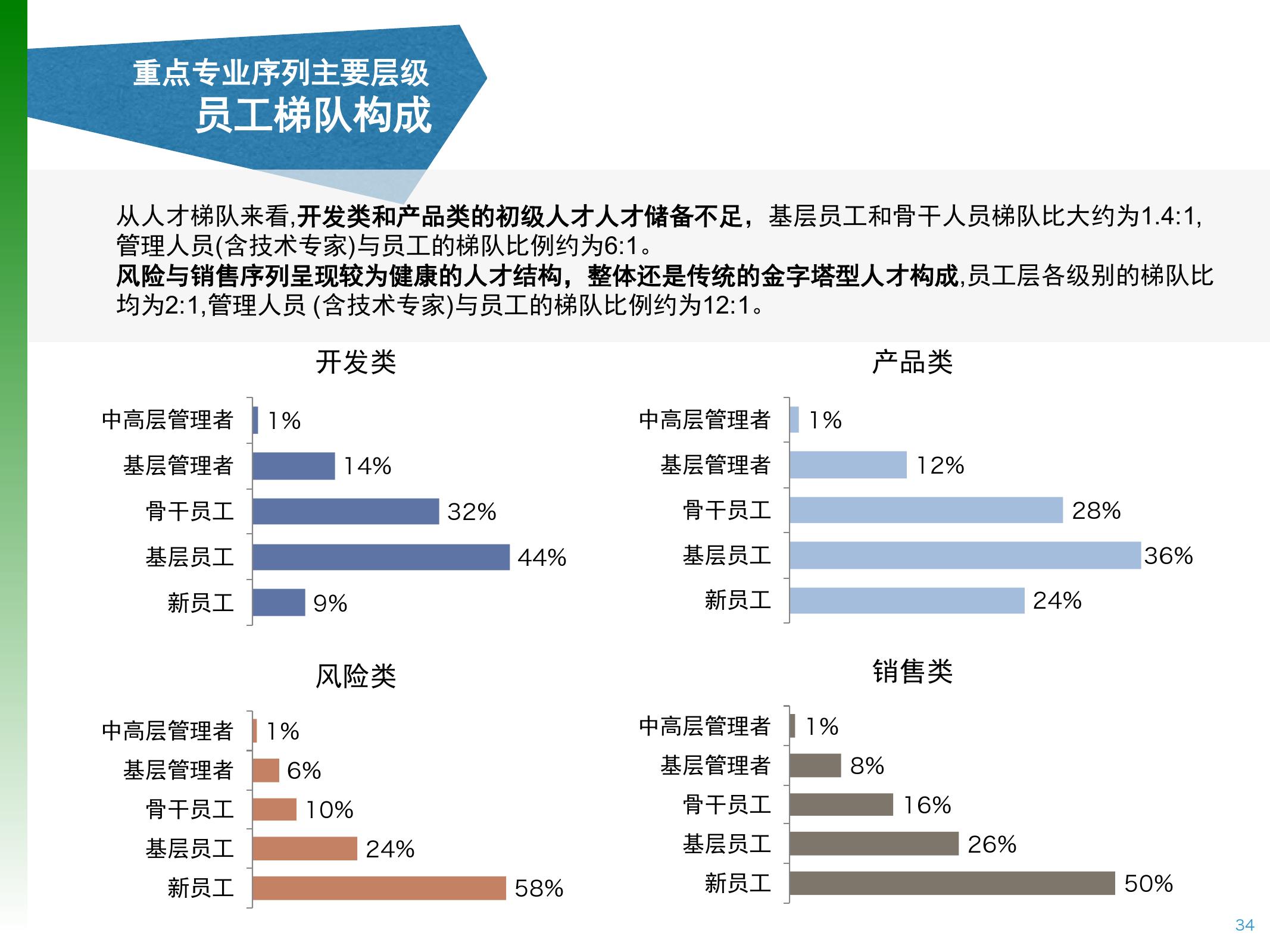 2016年中国互联网金融人才白皮书_000034
