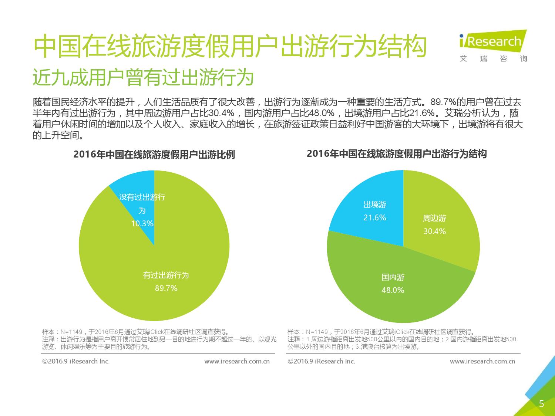 2016年中国在线旅游度假用户研究报告_000005