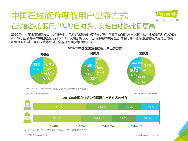 2016年中国在线旅游度假用户研究报告_000006