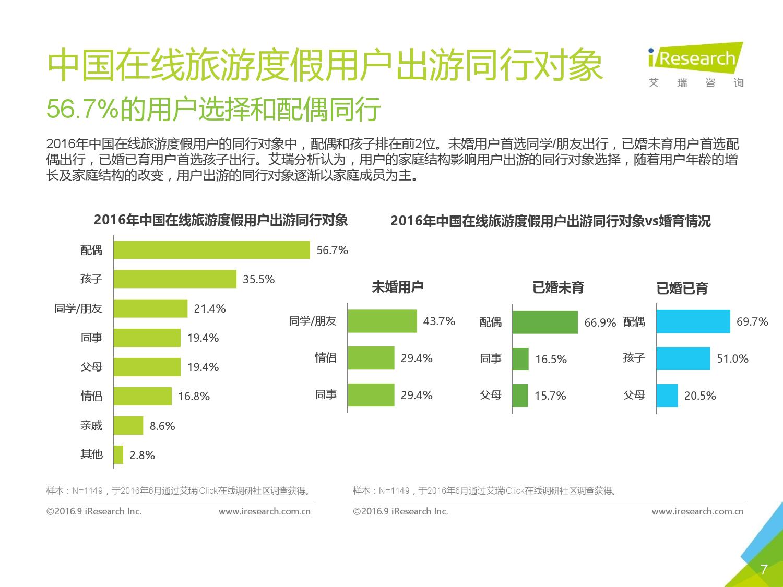2016年中国在线旅游度假用户研究报告_000007