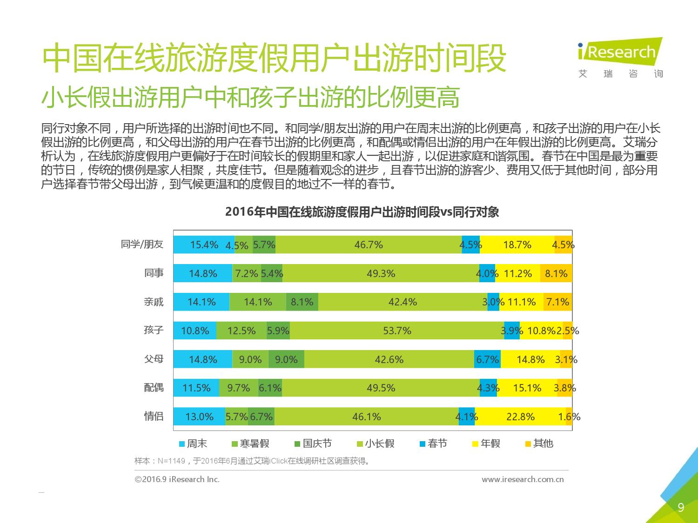 2016年中国在线旅游度假用户研究报告_000009