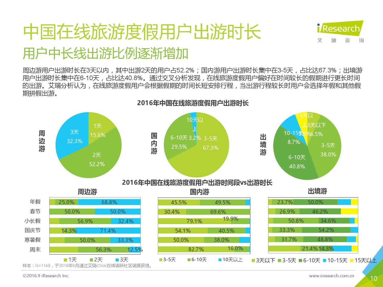 2016年中国在线旅游度假用户研究报告_000010