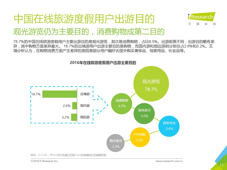 2016年中国在线旅游度假用户研究报告_000011