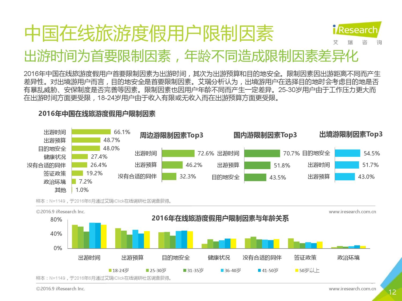 2016年中国在线旅游度假用户研究报告_000012