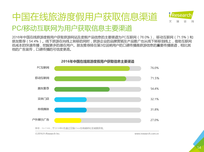 2016年中国在线旅游度假用户研究报告_000014