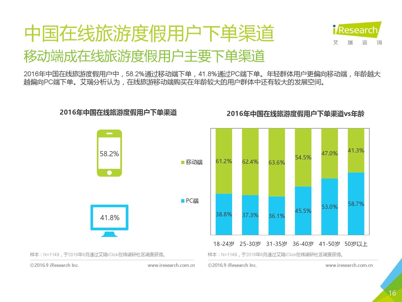 2016年中国在线旅游度假用户研究报告_000016