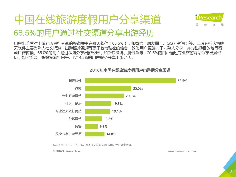2016年中国在线旅游度假用户研究报告_000018