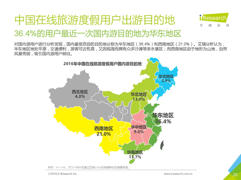2016年中国在线旅游度假用户研究报告_000020