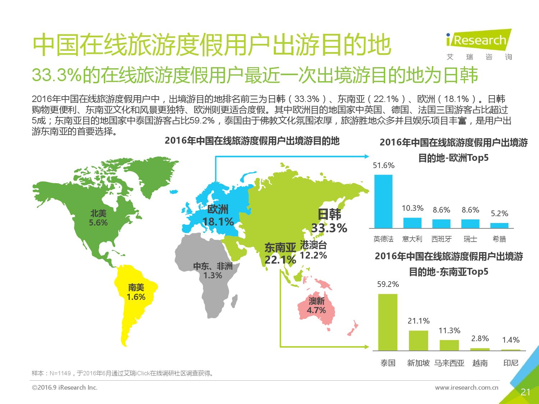 2016年中国在线旅游度假用户研究报告_000021