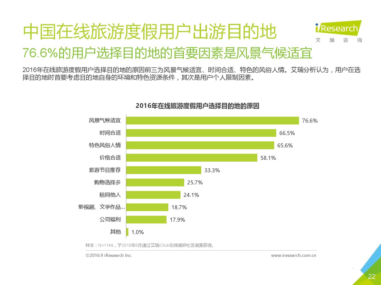 2016年中国在线旅游度假用户研究报告_000022