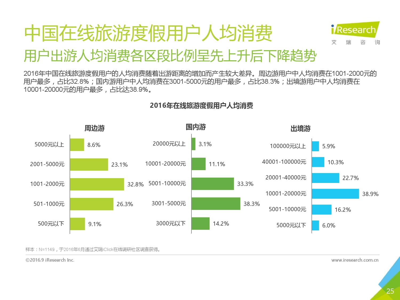 2016年中国在线旅游度假用户研究报告_000025