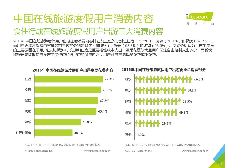 2016年中国在线旅游度假用户研究报告_000026