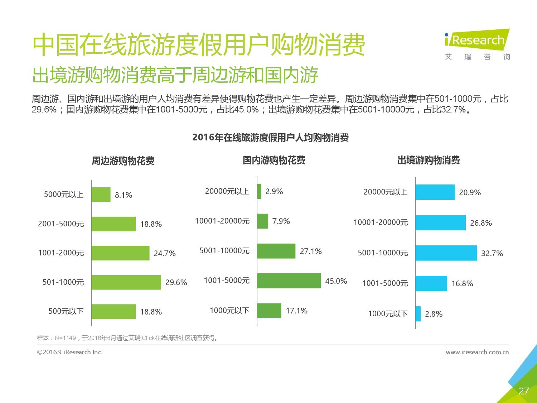 2016年中国在线旅游度假用户研究报告_000027