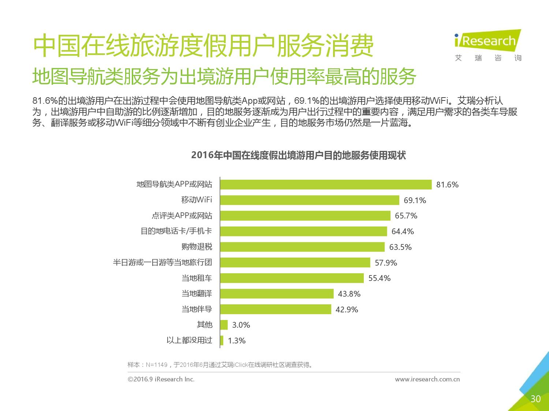 2016年中国在线旅游度假用户研究报告_000030