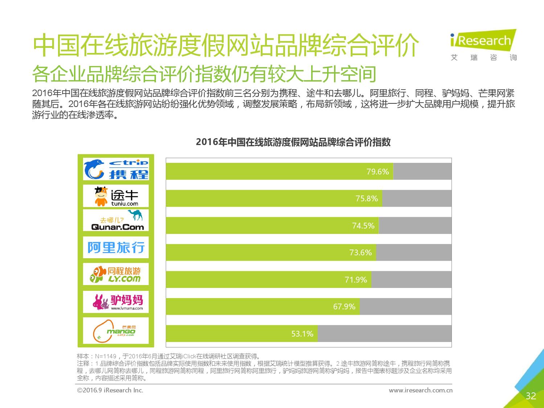 2016年中国在线旅游度假用户研究报告_000032
