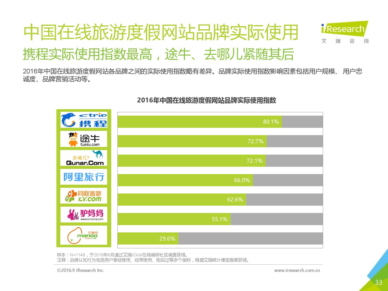 2016年中国在线旅游度假用户研究报告_000033