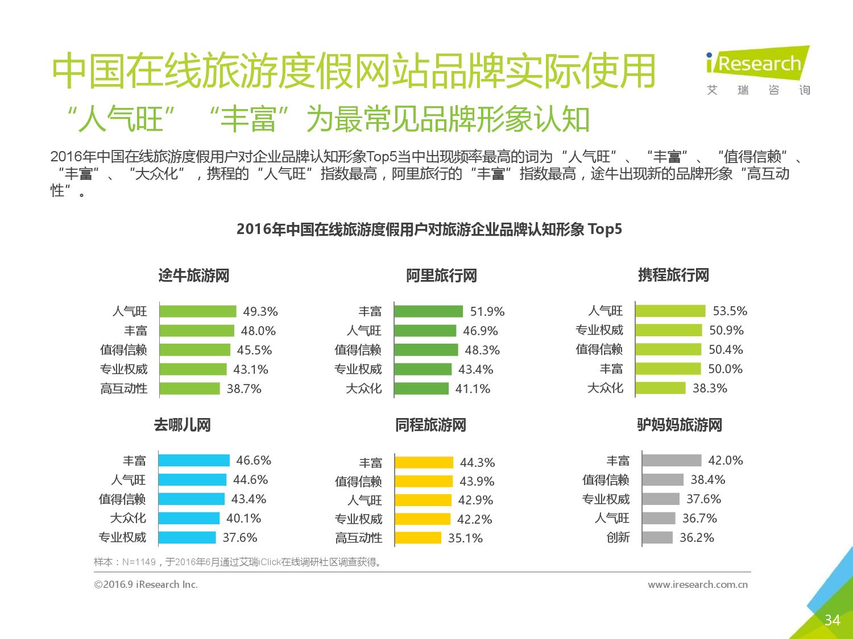 2016年中国在线旅游度假用户研究报告_000034