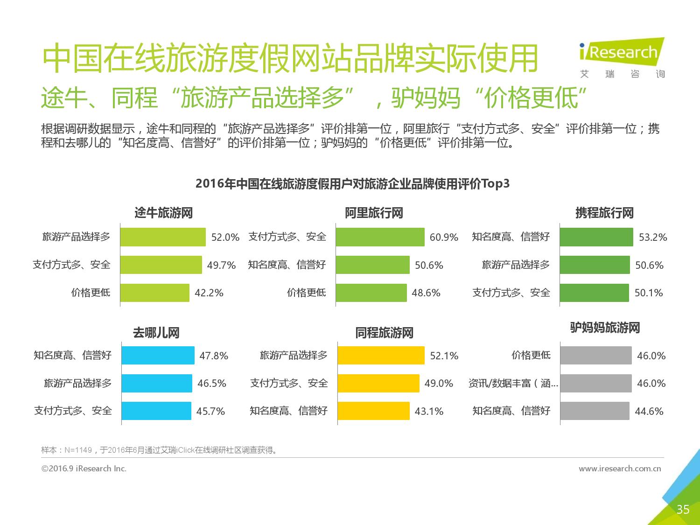 2016年中国在线旅游度假用户研究报告_000035