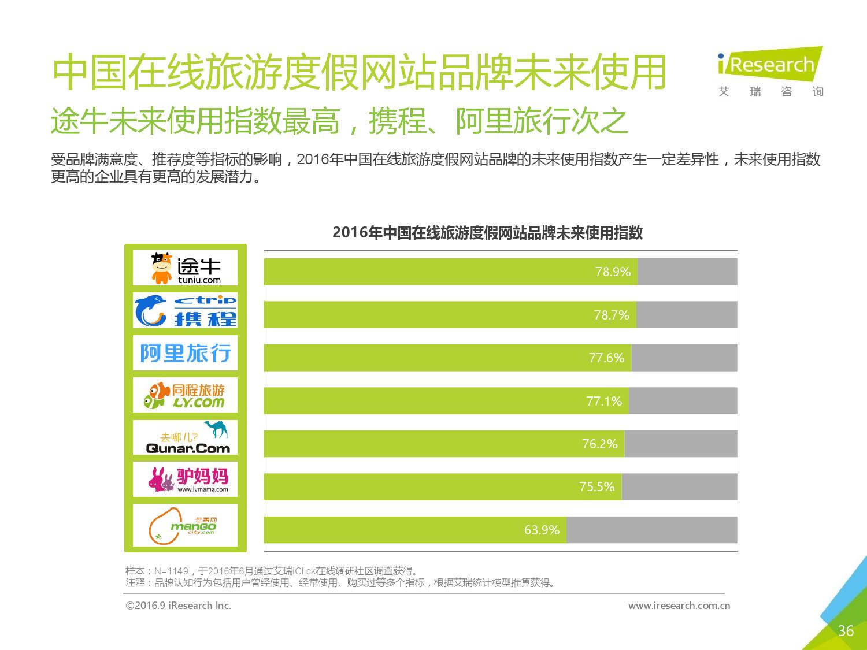 2016年中国在线旅游度假用户研究报告_000036