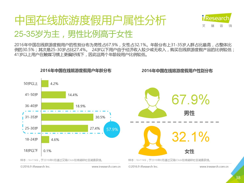 2016年中国在线旅游度假用户研究报告_000038