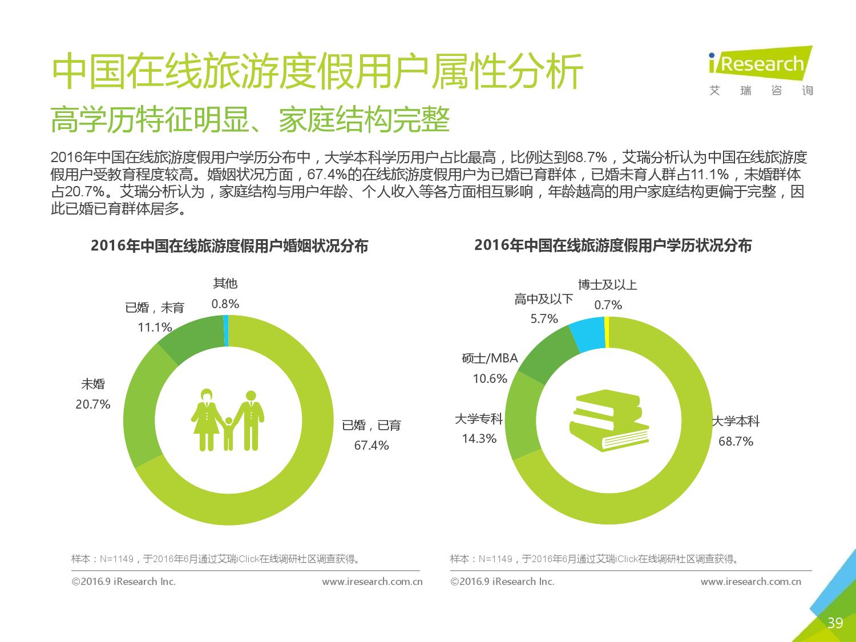 2016年中国在线旅游度假用户研究报告_000039