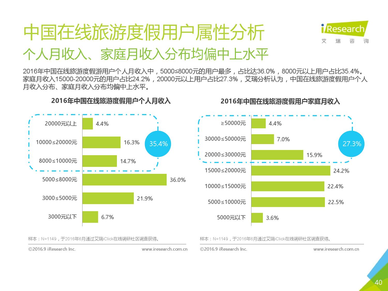 2016年中国在线旅游度假用户研究报告_000040
