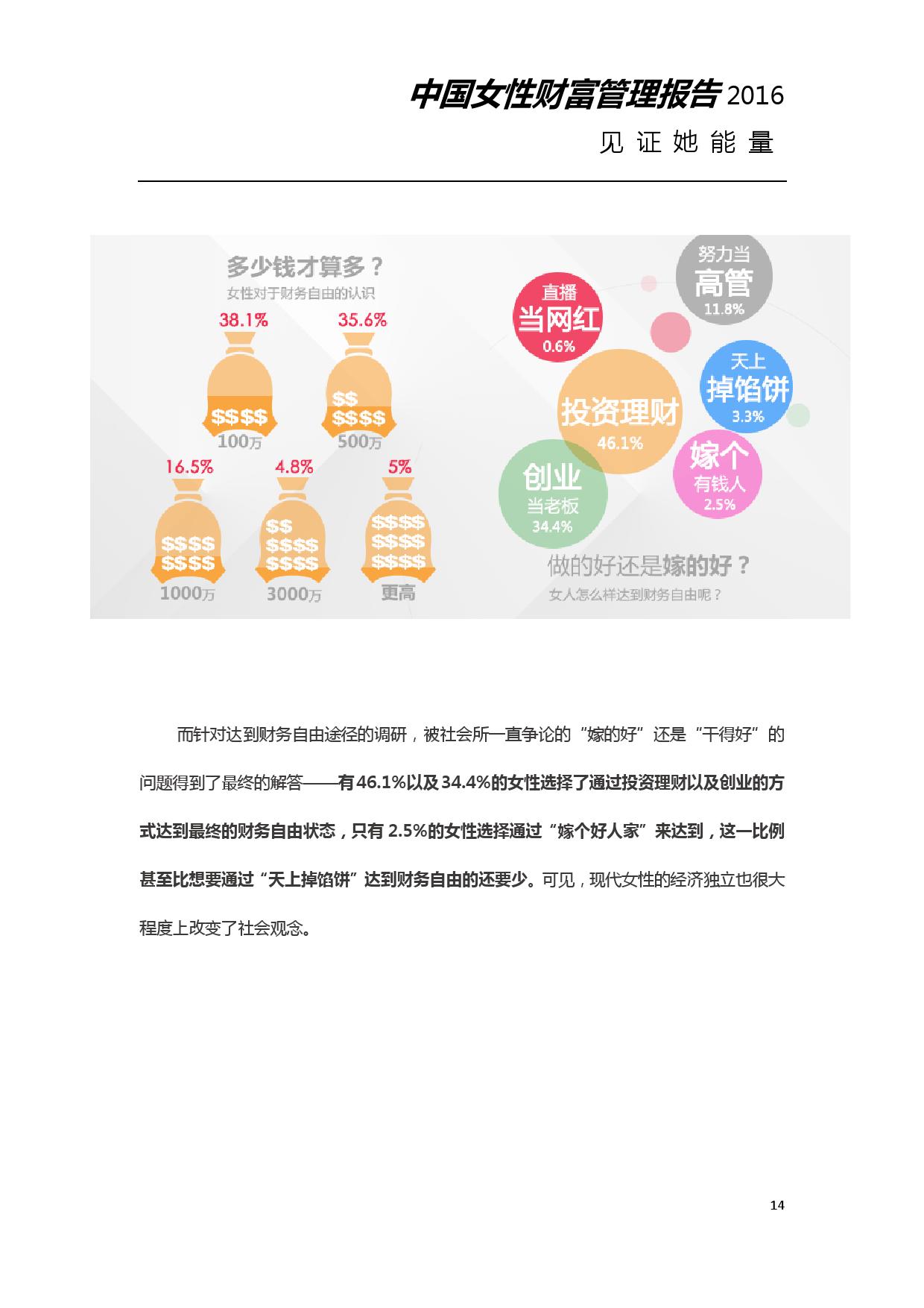 2016年中国女性财富管理报告_000014
