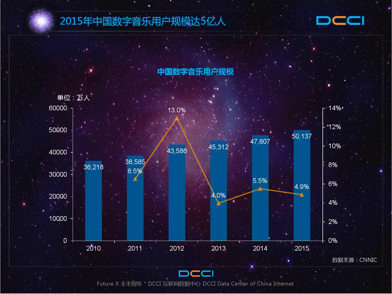2016年中国数字音乐平台发展研究报告_000005