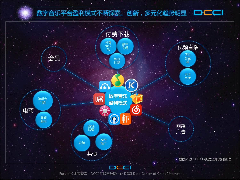 2016年中国数字音乐平台发展研究报告_000007