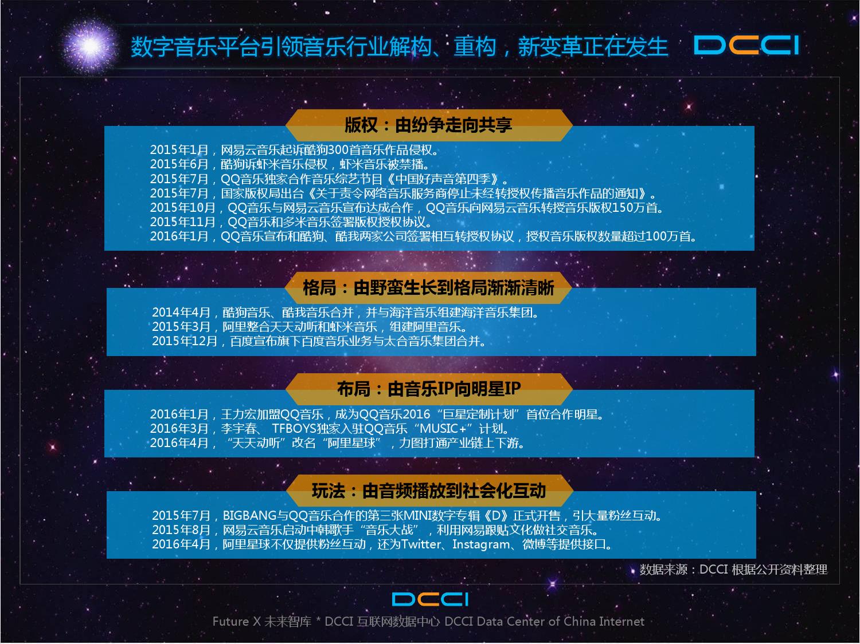 2016年中国数字音乐平台发展研究报告_000008