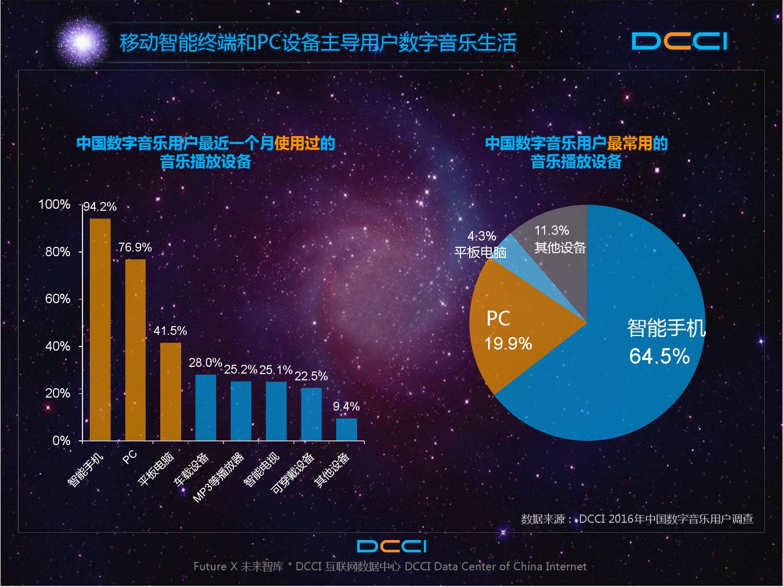2016年中国数字音乐平台发展研究报告_000014