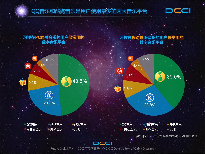 2016年中国数字音乐平台发展研究报告_000015