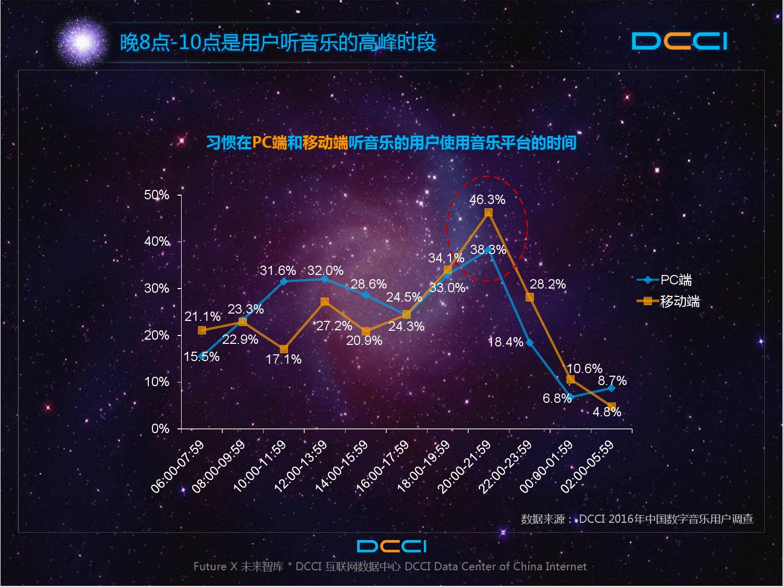 2016年中国数字音乐平台发展研究报告_000016