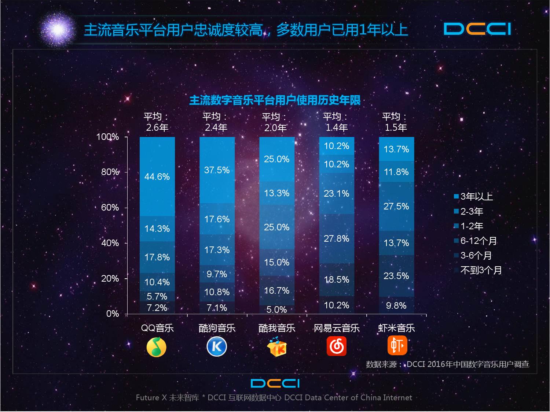 2016年中国数字音乐平台发展研究报告_000018