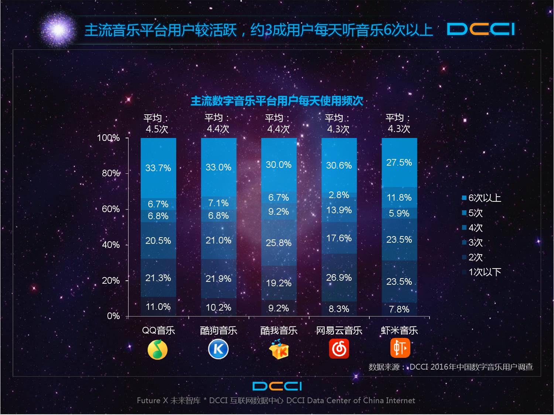 2016年中国数字音乐平台发展研究报告_000019