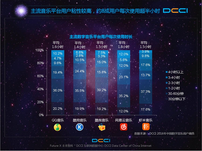 2016年中国数字音乐平台发展研究报告_000020