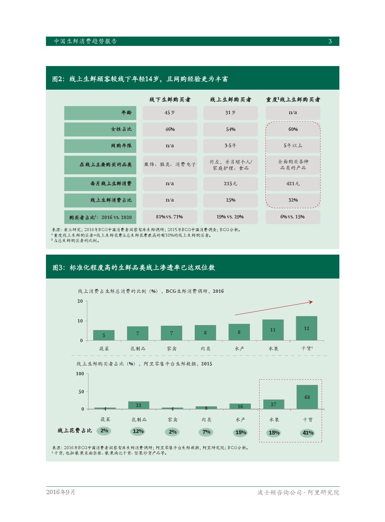 2016年中国生鲜消费趋势报告_000005