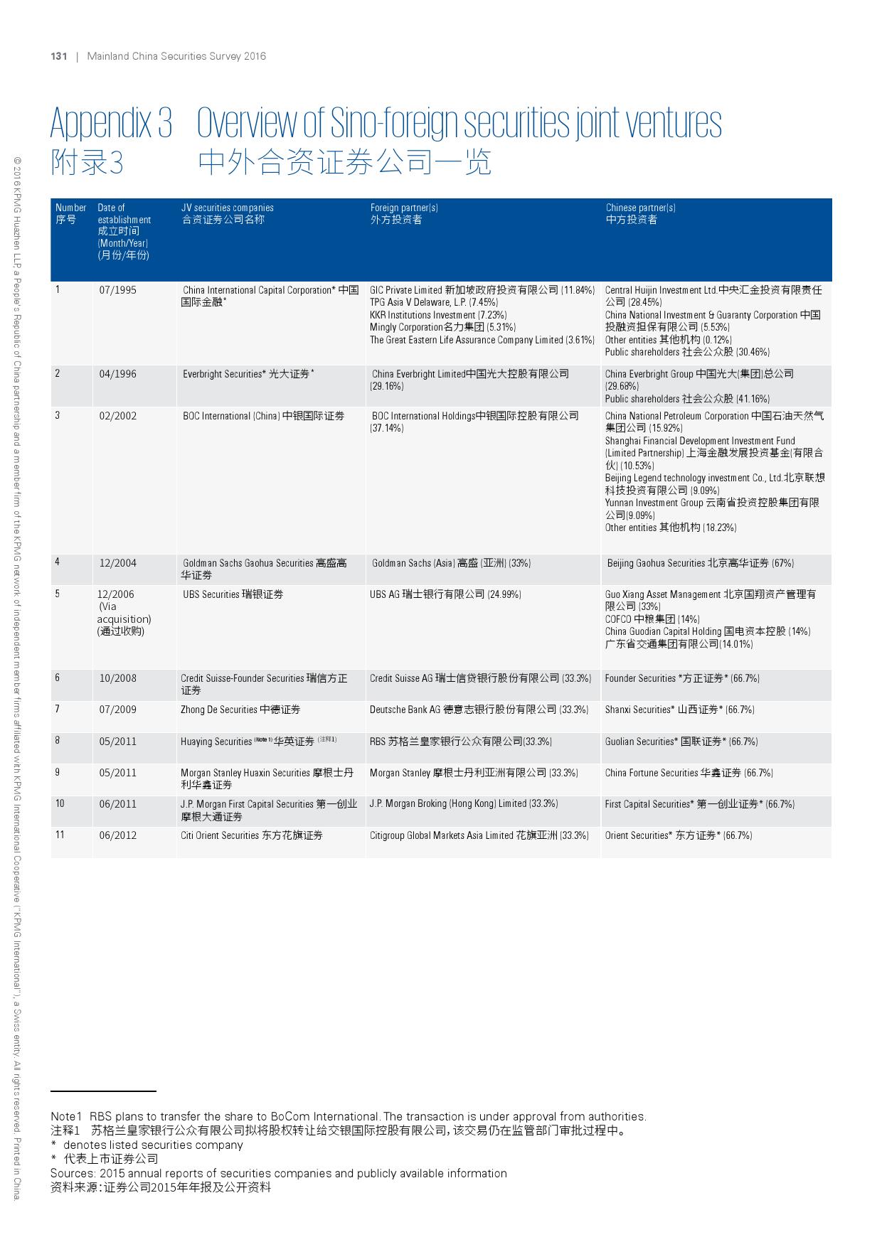 2016年中国证券业调查报告_000134