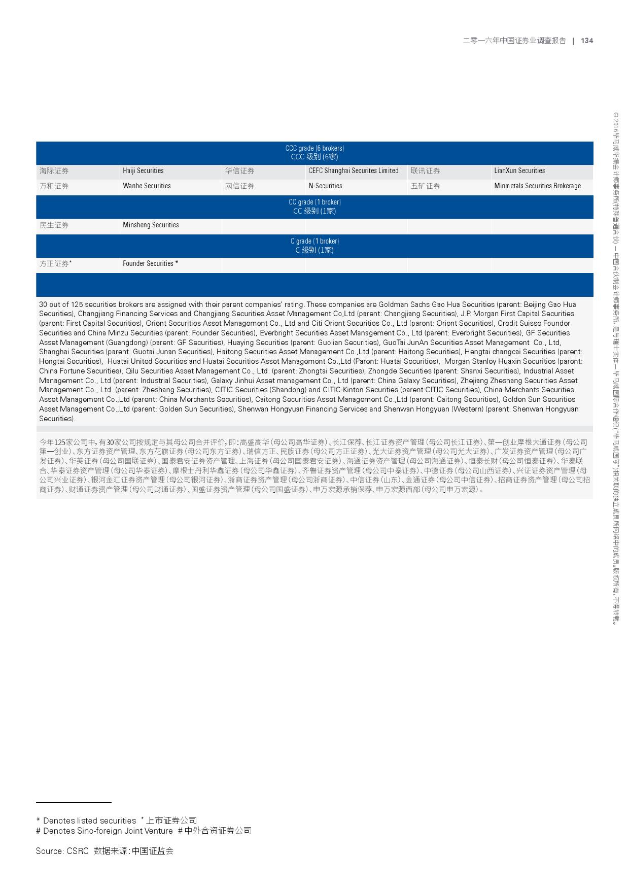 2016年中国证券业调查报告_000137