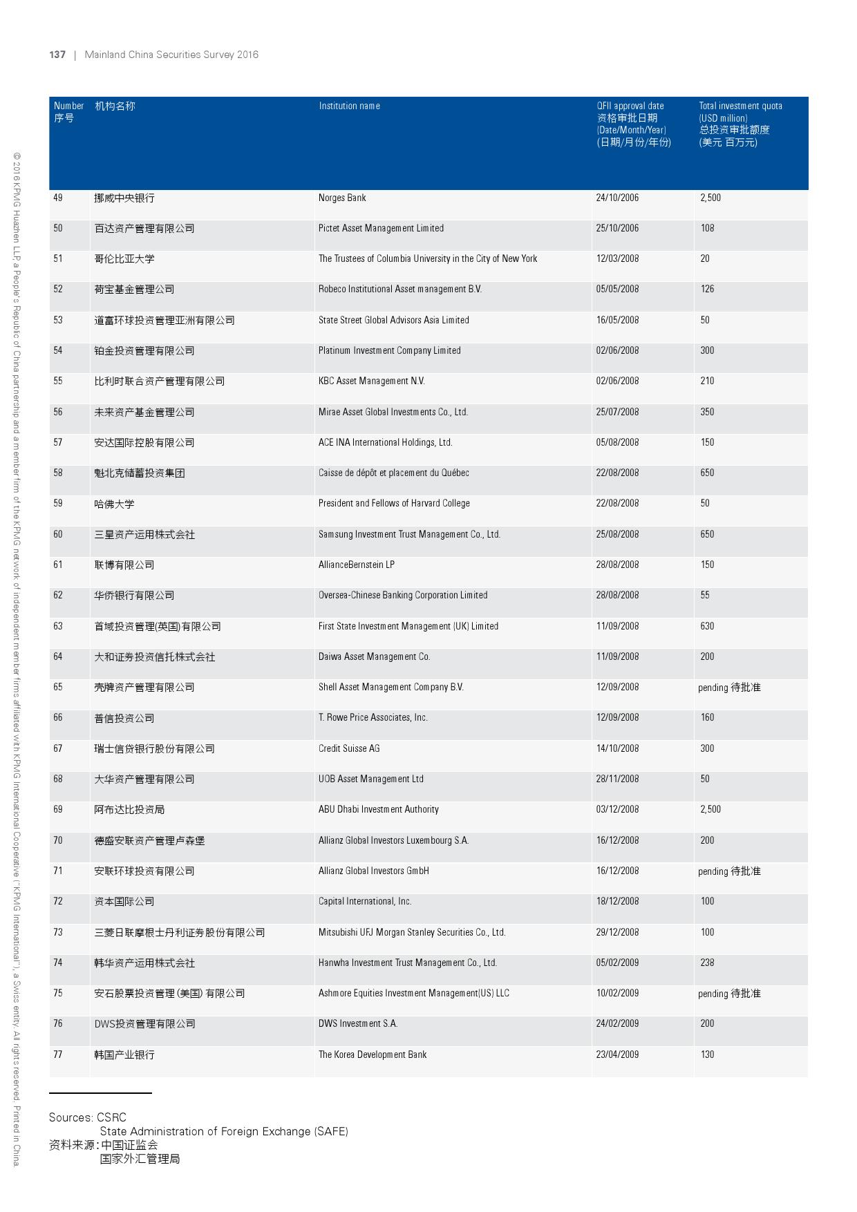 2016年中国证券业调查报告_000140