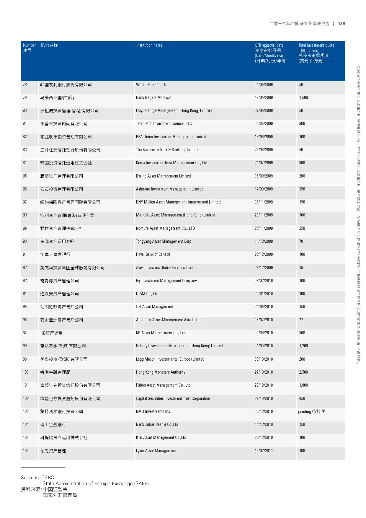 2016年中国证券业调查报告_000141