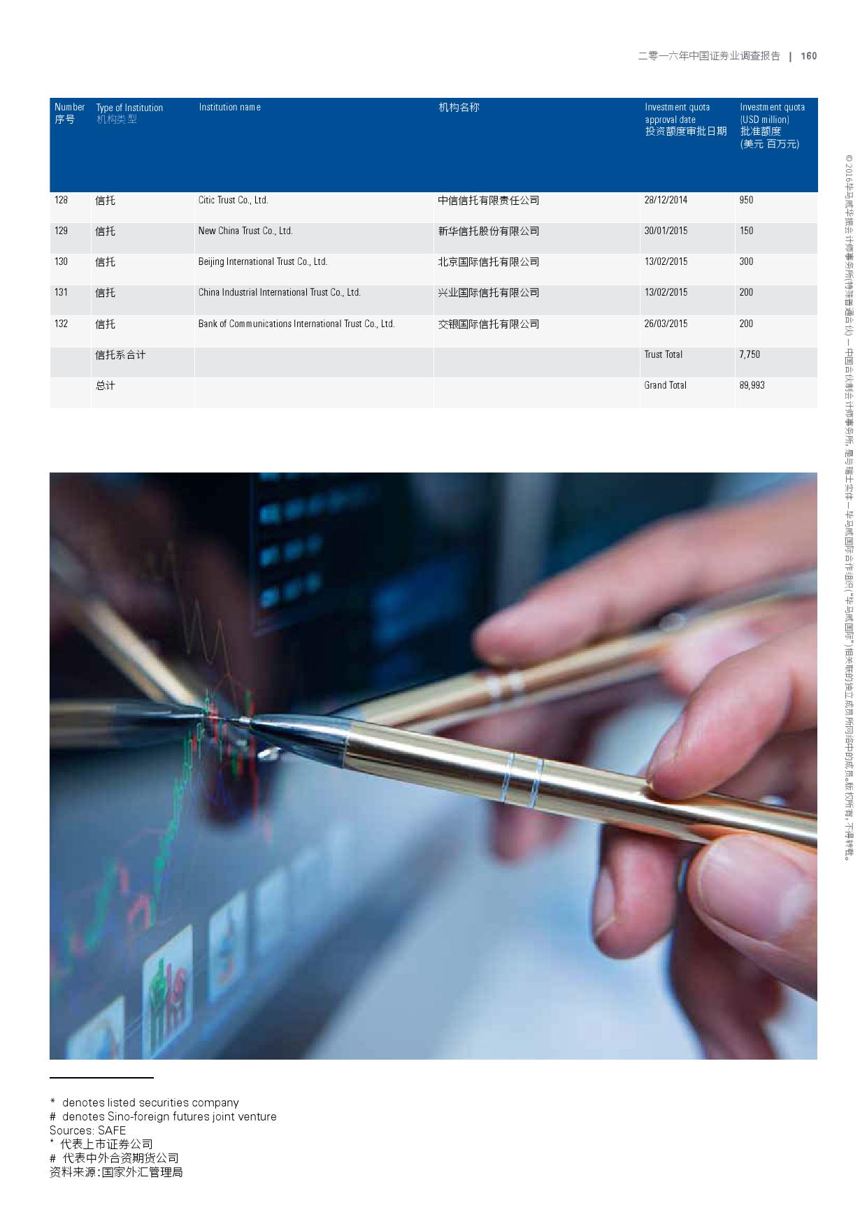 2016年中国证券业调查报告_000163