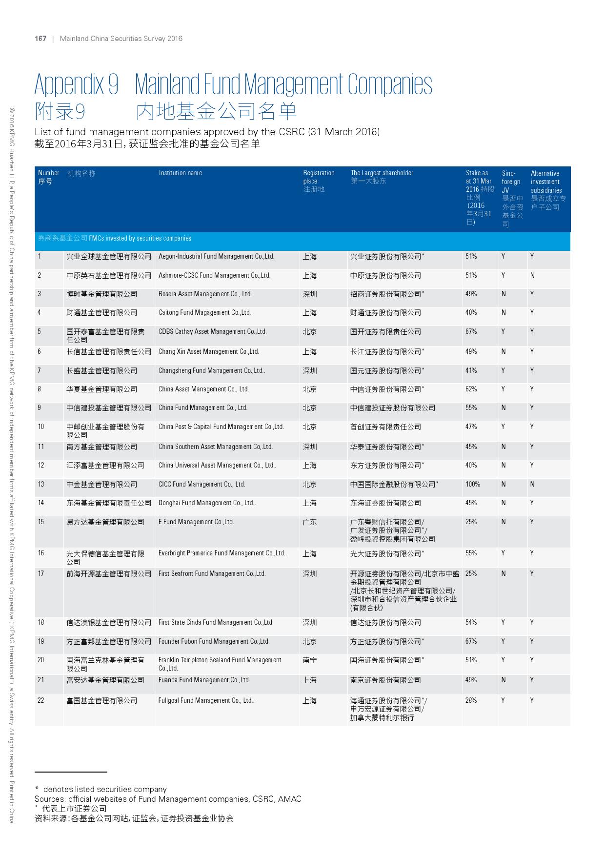 2016年中国证券业调查报告_000170
