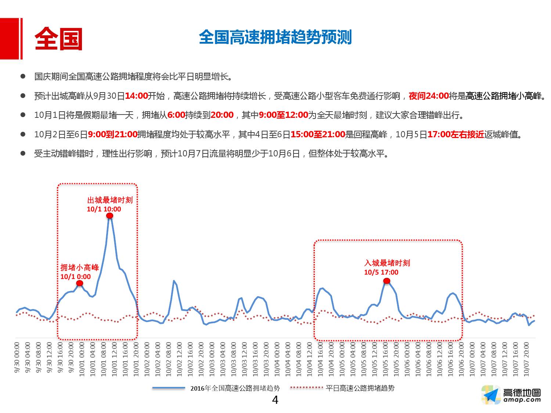 2016年国庆出行预测报告_000004