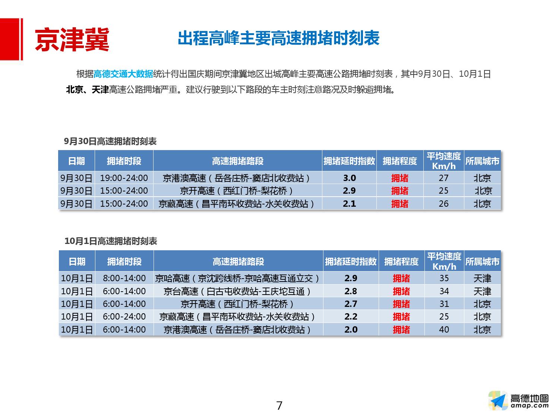 2016年国庆出行预测报告_000007